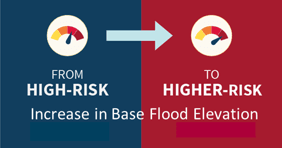 From High Flood Risk to Higher Flood Risk